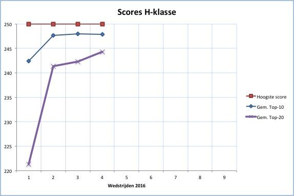 gem_score_PG100_H_2016